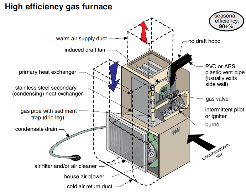 Top 5 Heating Problems and How to Prevent Them